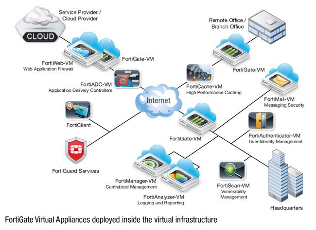Fortinet FortiGate Virtual Appliance